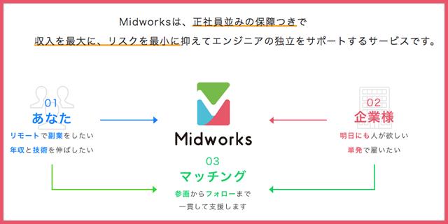 Midworksは、正社員並みの保障つきで収入を最大に、リスクを最小に抑えてエンジニアの独立をサポートするサービスです。